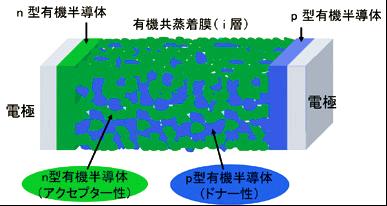 バルクヘテロジャンクション型有機太陽電池の模式図