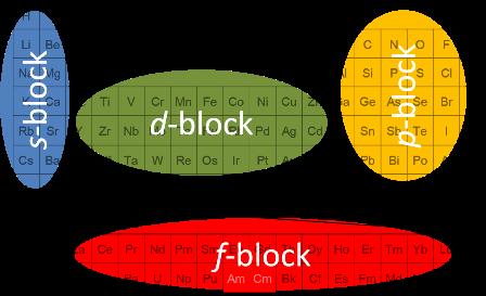 図:元素周期表