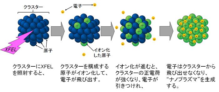 図1. クラスターがナノプラズマ化する仕組みの概念図