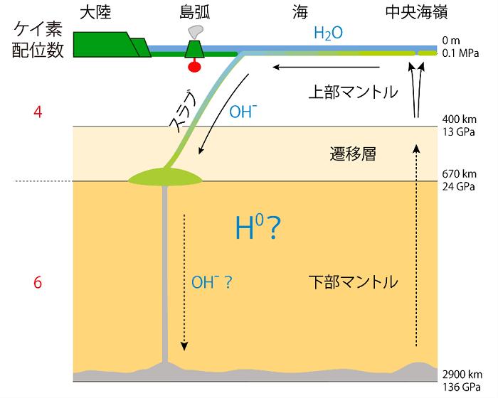 図1:地球内部の断面図