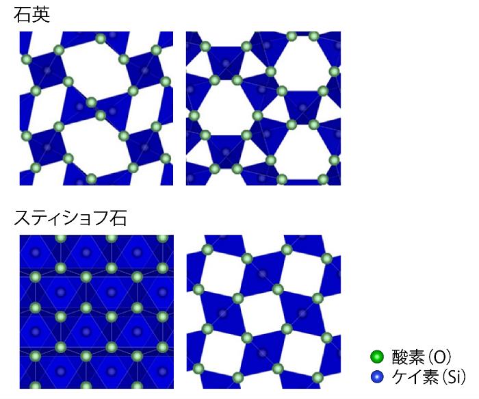 図2:石英とスティショフ石の結晶構造
