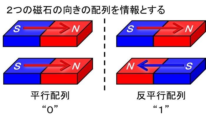 図1.従来の磁気電子デバイスにおける情報処理の原理