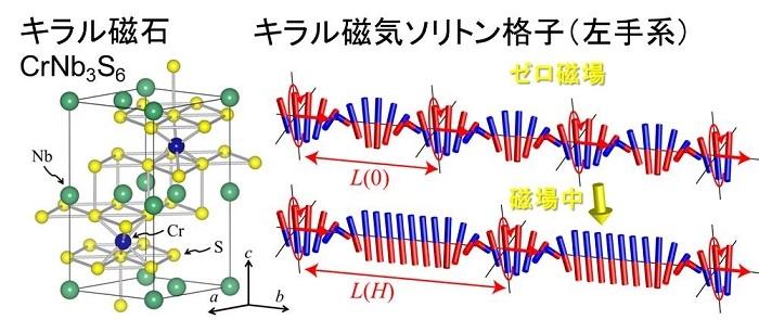 図2.キラルな磁石CrNb3S6の結晶構造とキラル磁気ソリトン格子