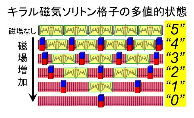 図3.キラル磁気ソリトン格子の磁場依存性の模式図