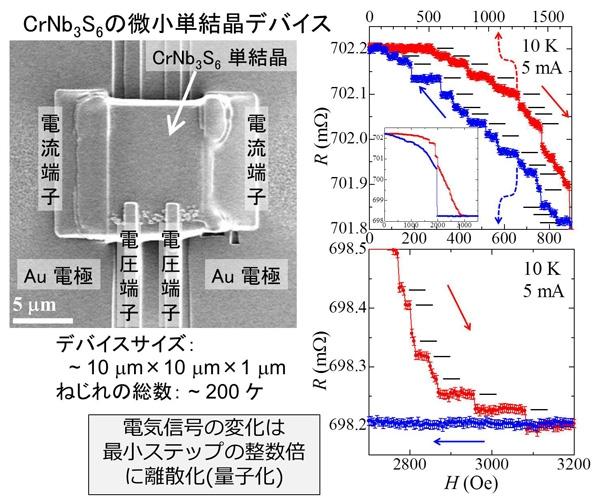 図4.(左)微小CrNb3S6単結晶デバイス(右)電気信号(磁気抵抗)データ