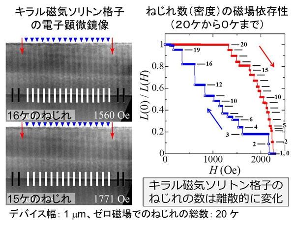 図5.透過型電子顕微鏡像法を用いたキラル磁気ソリトン格子の直接観察