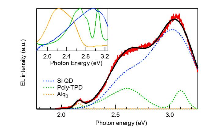 (b)Si量子ドットハイブリッドLEDのELスペクトル