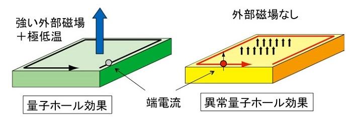 図1:量子ホール効果(左)と異常量子ホール効果