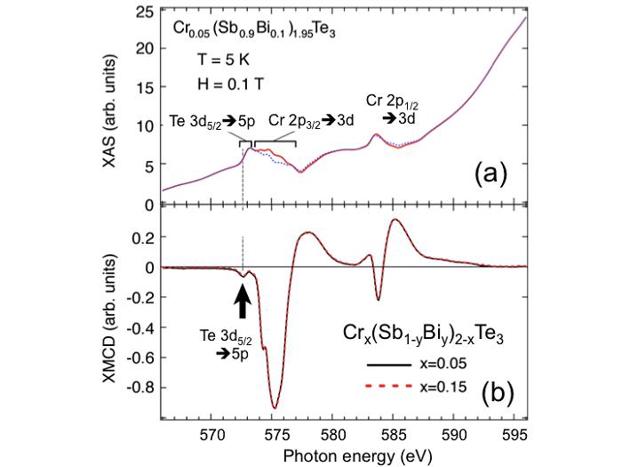 図2:クロム(Cr)およびテルル(Te)の(a)内殻吸収スペクトルおよび(b)XMCDスペクトル