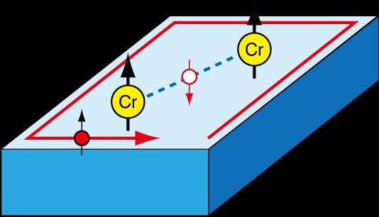 図4:TeやSb 5p電子がCrのスピンをつなげる「のり」の役割をする様子