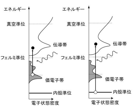 図5:固体の光吸収