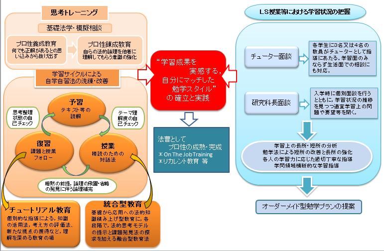 統合教育プログラムと学修コーチング・システム