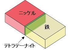 図2:ウィドマンステッテン構造における界面構造の模式的なモデル