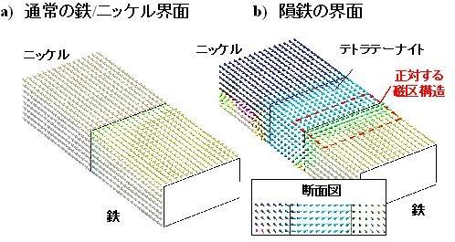 図5:マイクロマグネティックスシミュレーションによる磁区構造