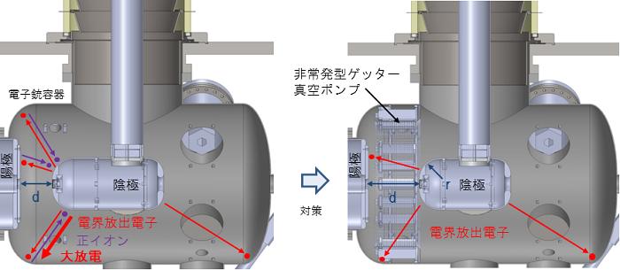 図2:陰極からの電界放出電子の影響と対策