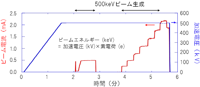 図3:光陰極直流電子銃から生成したビーム電流(赤)と電子銃の加速電圧(青)を時間の関数としてプロット