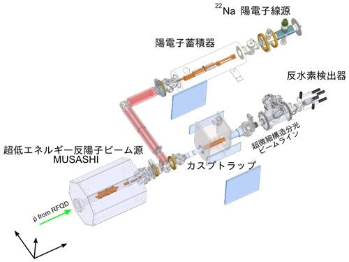 図1 反水素原子源の概念図