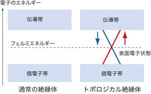 通常の絶縁体とトポロジカル絶縁体