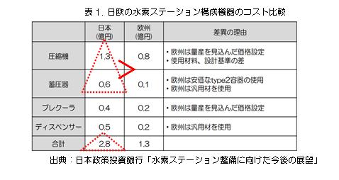 表1 日欧の水素ステーション構成機器のコスト比較