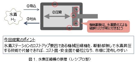 図1 水素圧縮機の原理(レシプロ型)