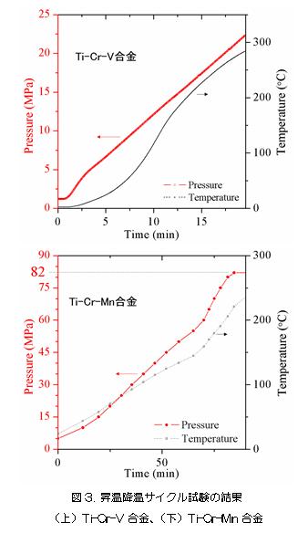図3 昇温降温サイクル試験の結果