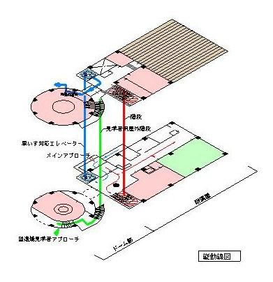 ドーム施設設計図(見学者等の動きを表した図)