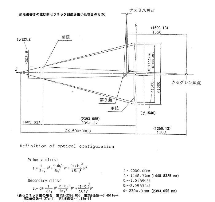 光学系の配置図