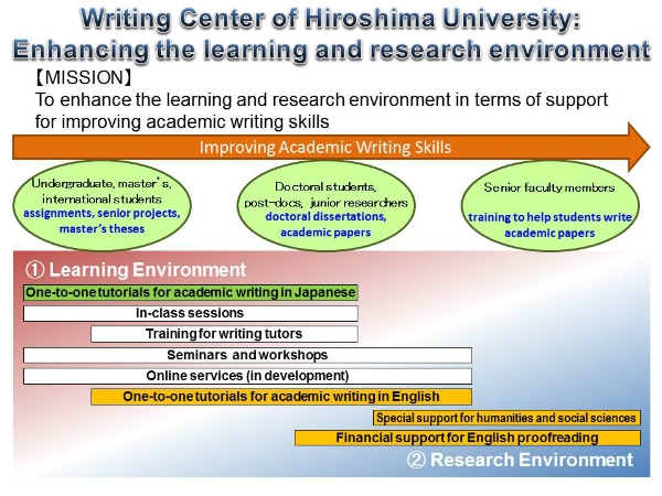 Mission And Principles  Hiroshima University The Writing Centers Philosophy