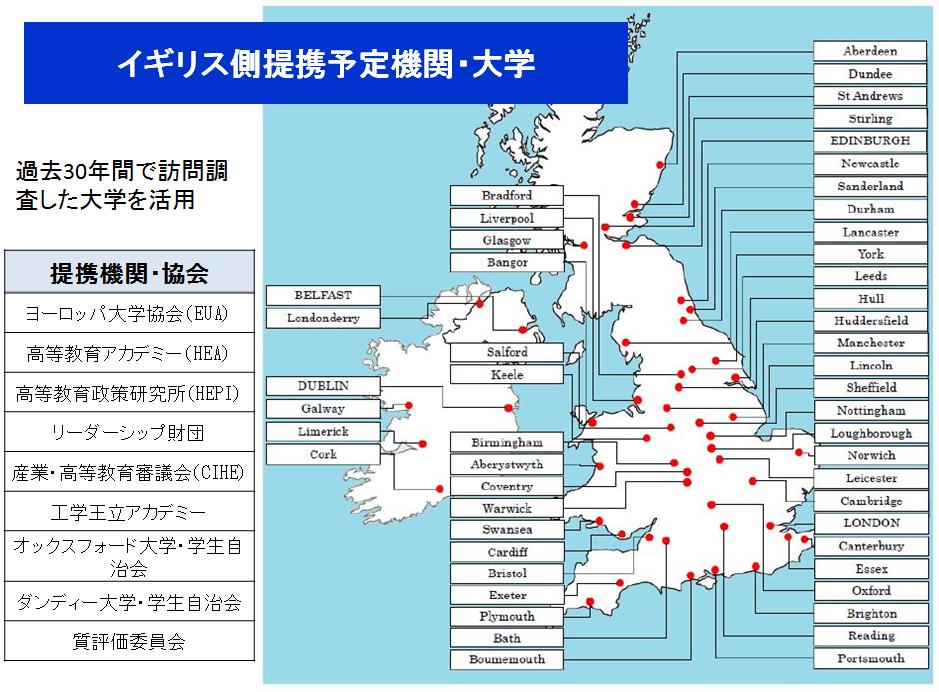 イギリスの提携予定機関・大学