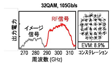 毎秒105ギガビット送信時の出力スペクトルとコンステレーション