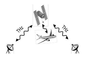 テラヘルツ通信の宇宙応用例