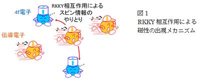図1 RKKY相互作用による磁性の出現メカニズム