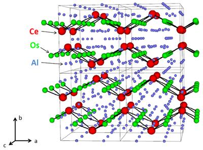 図3. セリウム化合物CeOs2Al10の結晶構造