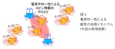 図4 電化均一性による磁性の出現メカニズム
