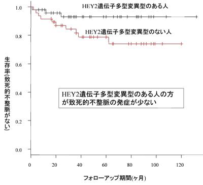図1:ブルガダ症候群観察期間内の致死的不整脈の発症状況