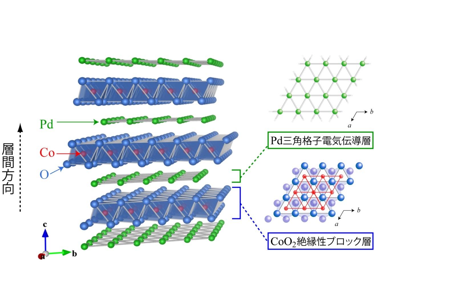 図1. PdCoO2の結晶構造