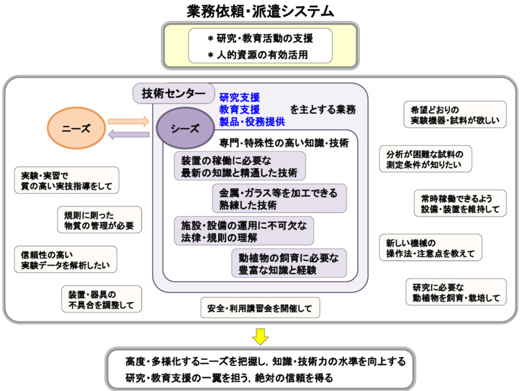 業務依頼・派遣システムの説明図