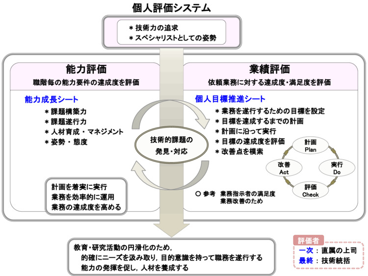 個人評価システムの説明図
