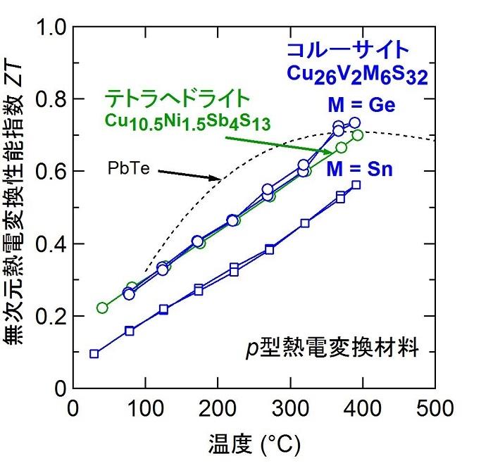 図1 無次元熱電変換性能指数ZTの温度依存性