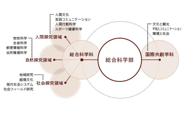 総合科学部概念図
